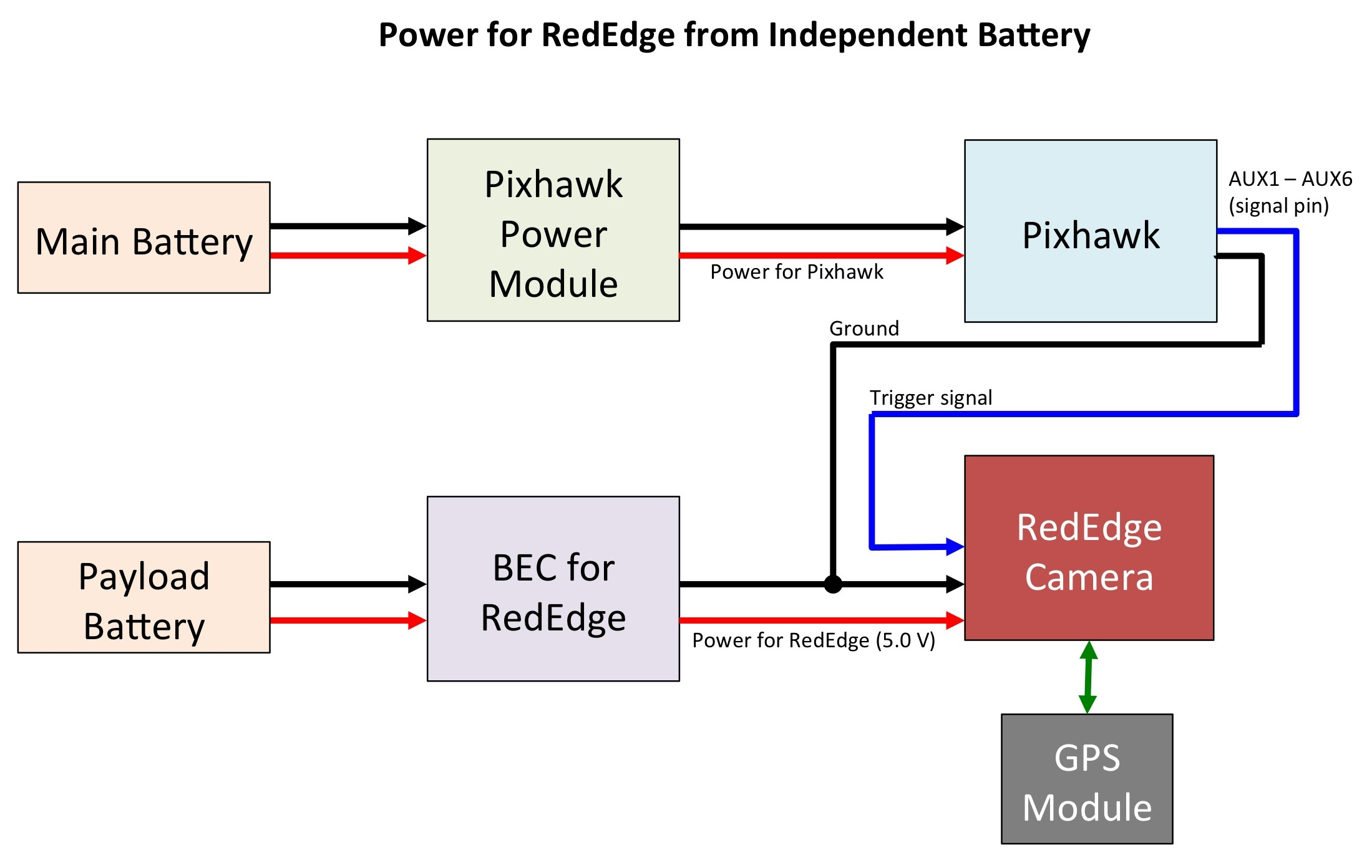 How Do I Set Up My Pixhawk To Trigger The Rededge Camera Basic Battery Diagram Note That In Above A Bec Is Shown For This Needed Convert Higher Voltage 2s Or 3s 50 Volts Required By